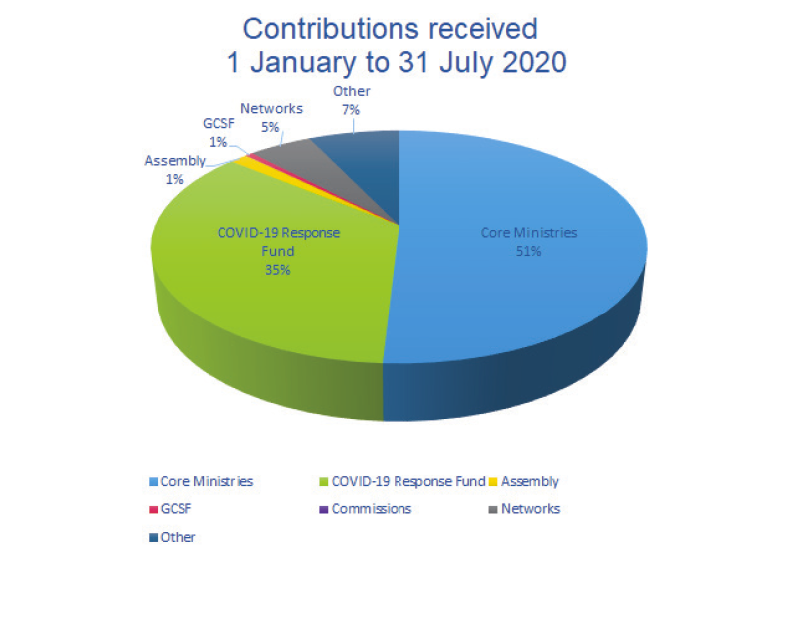 contributions received
